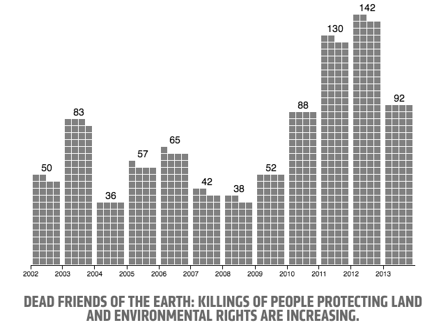 Killings of people protecting land and environmental rights are increasing